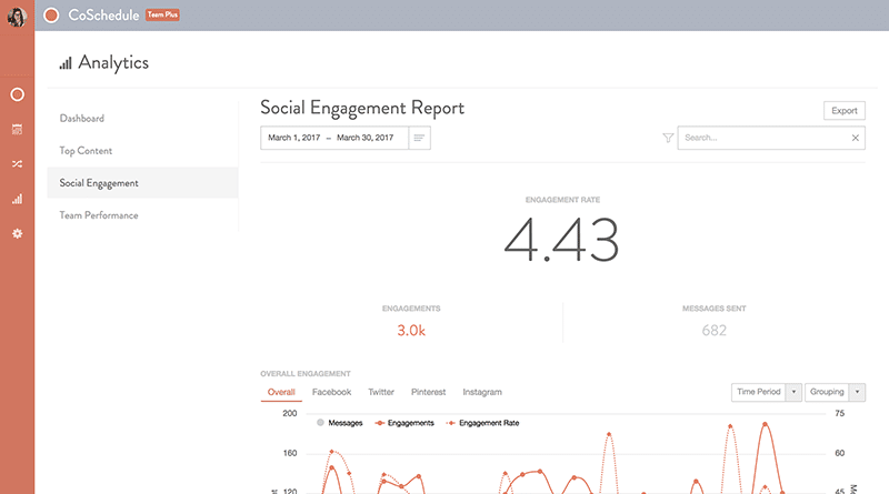 coschedule analytics